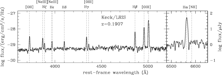 Emission Line Galaxy Emission Lines Marked