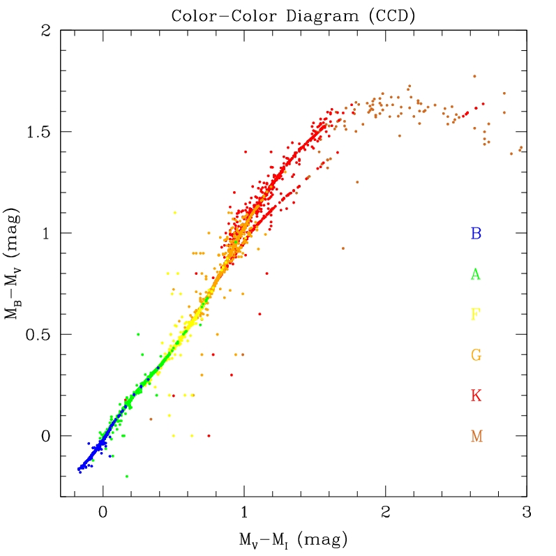 Color Magnitude Diagrams